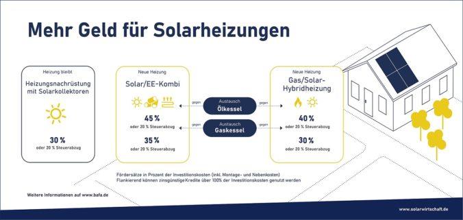 Der Geschäftslageindex Solarwärme befindet sich dank der neuen Förderung im Höhenflug. ZU sehen ist eine Grafik, die die Förderung veranschaulicht.