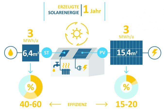 Die europäische Solarthermie-Industrie hat Argumente vorzuweisen.