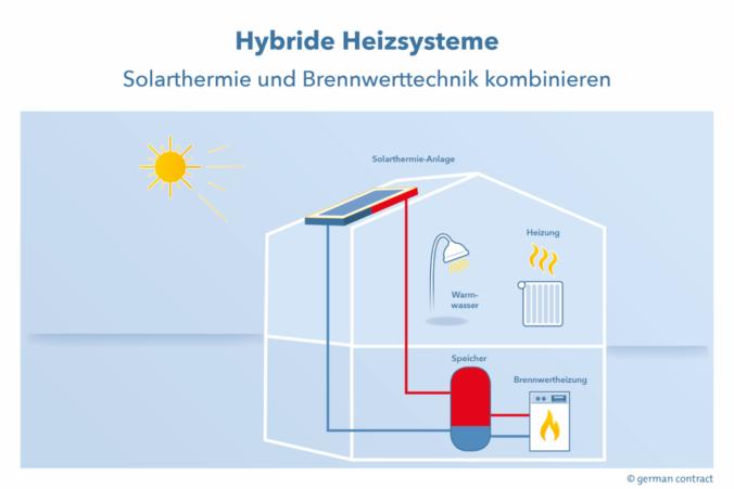 Zu sehen ist eine Grafik, der Heizungsanlage aus Gasbrennwertgerät und Solarthermie zum Mieten.