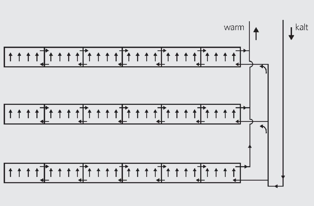 Zu sehen ist die schematische Darstellung der Tichelmann-Verschaltung, dem Klassiker bei der Kollektorfeld-Hydraulik.
