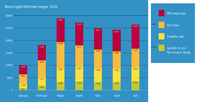 Zu sehen ist ein Balkendiagramm, das die Antragszahlen für die BAFA-Förderung für Solarthermie-Anlagen zeigt.