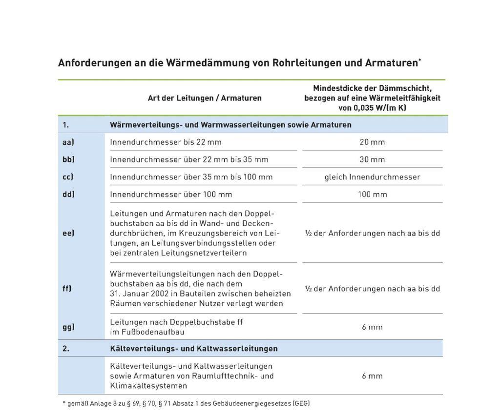 Zu sehen ist eine Tabelle mit den Anforderungen für Rohrleitungen nach dem neuen Gebäudeenergiegesetz.