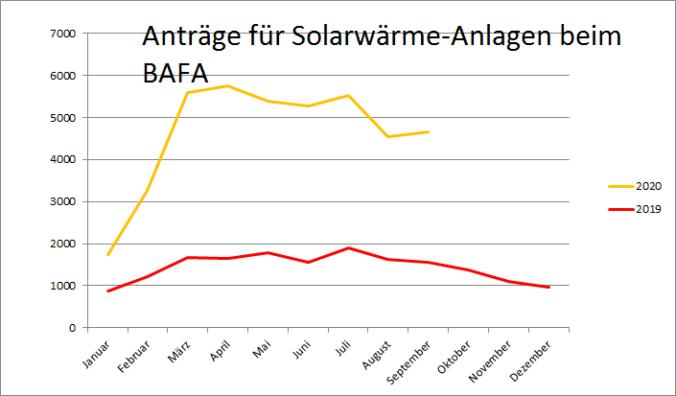Zu sehen ist ein Diagramm, dass die Entwicklung der BAFA-Förderung für Solarthermie im September 2020 zeigt.