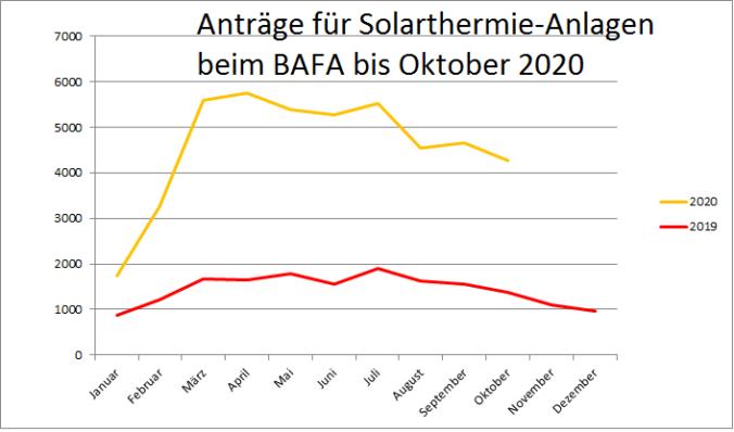 Das Bild zeigt eine Grafik mit der BAFA-Förderung für Solarthermie im Zeitraum Januar 2019 bis Oktober 2020.