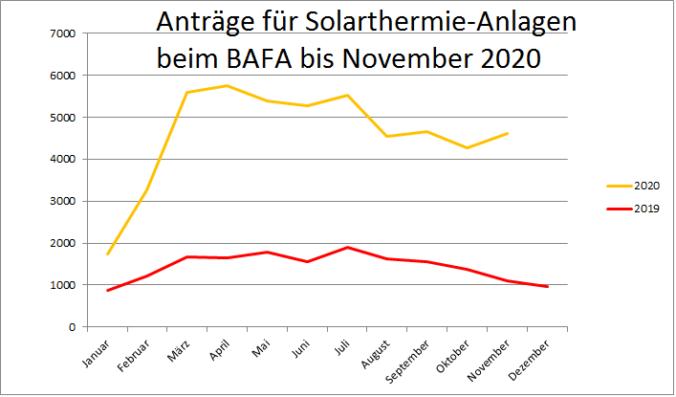 Zusehen ist eine Grafik, die die BAFA-Förderung für Solarthermie im November 2020 im Vergleich zum Vorjahr und den Vormonaten zeigt.