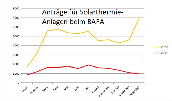 BAFA Jahresbilanz 2020 Heizen mit erneuerbaren Energien