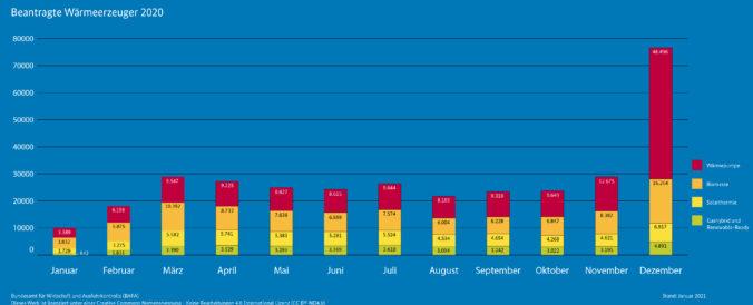 Zusehen ist eine Grafik zur BAFA-Förderung.