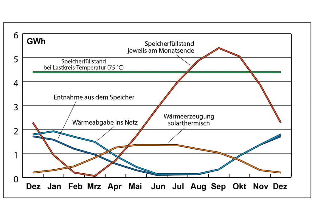 Zu sehen ist ein Diagramm, das den ladezustand vom Solarwärme-Speicher im Wärmenetz beschreibt.