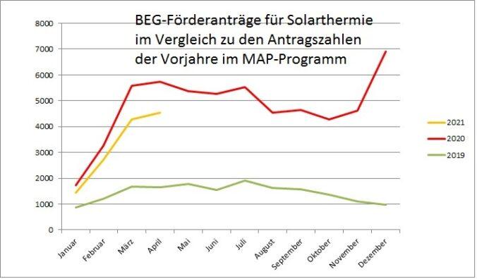 Zu sehen ist ein Balkendiagramm mit den Antragszahlen der BEG-Förderung für Solarthermie
