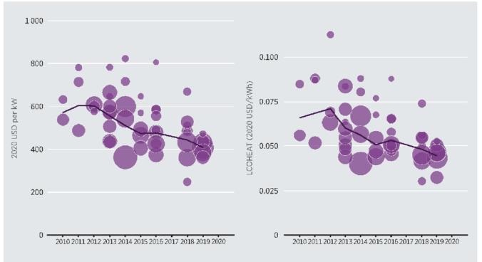 """Zu sehen ist eine Grafik zu den Kosten der Solarthermie im Megawatt-Maßstab aus dem Report """"Renewable Power Generation Costs""""."""