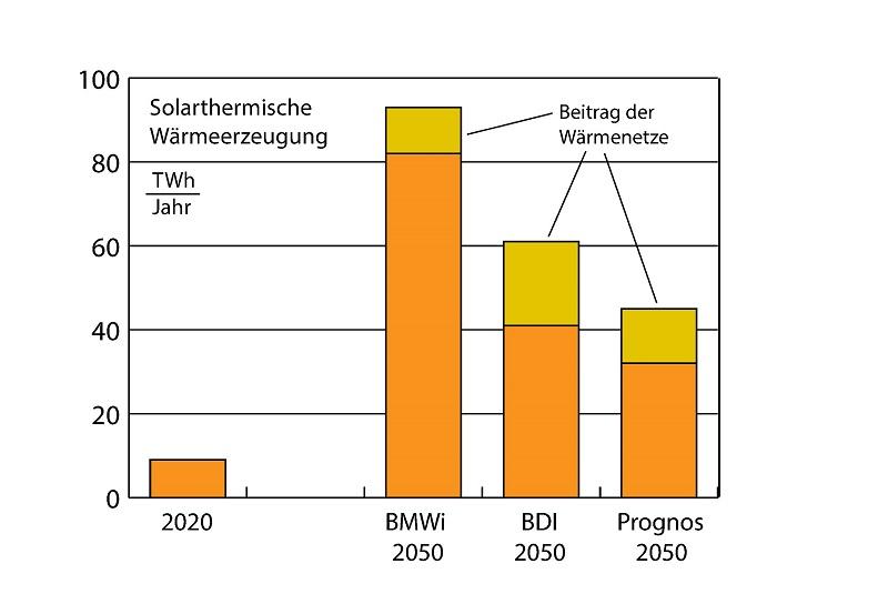 Zu sehen ist ein Diagramm, das den geplanten Anteil der Solarthermie in Wärmenetzen der Wohnungswirtschaft im Jahr 2050 zeigt.