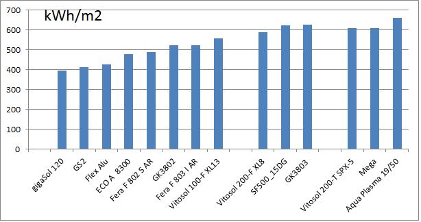 Zu sehen ist ein Leistungsvergleich von Solarkollektoren für die Fernwärme bei 50 °C mittlerer Kollektortemperatur.
