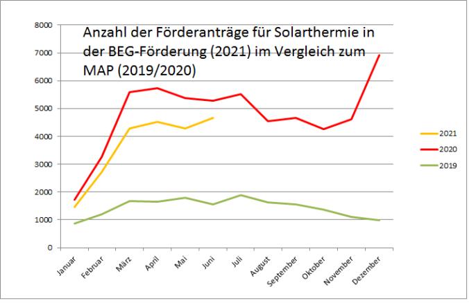 Zu sehen ist eine Grafik, die die Antragszahlen in der BEG-Förderung für Solarthermie im 1. Halbjahr 2021 im Vergleich zu den Vorjahren zeigt.