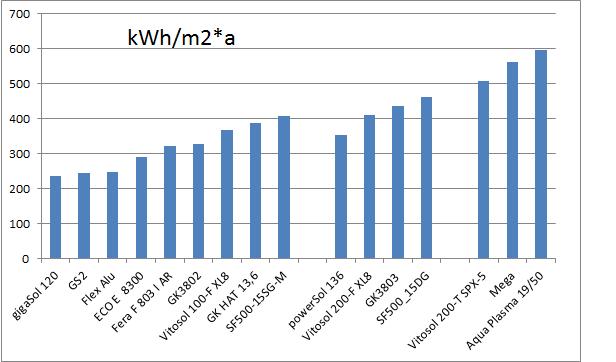 Zu sehen ist ein Leistungsvergleich von Solarkollektoren für die Fernwärme bei 75 °C mittlerer Kollektortemperatur.