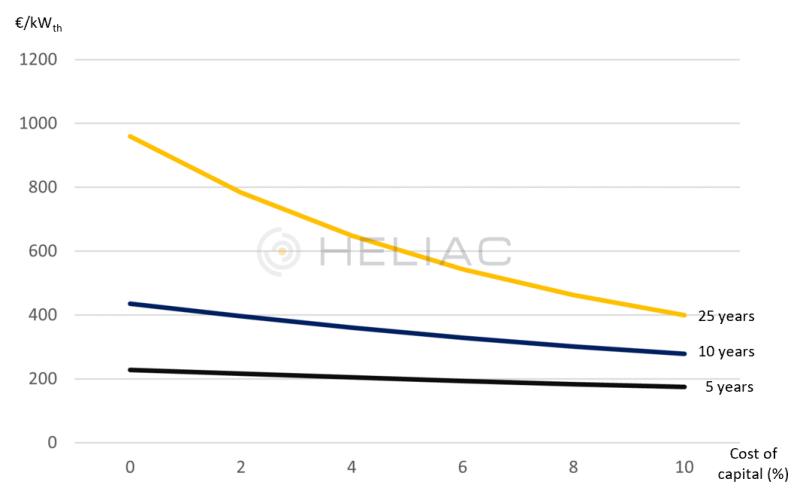 Zu sehen ist eine Grafik mit Kosten für solare Prozesswärme